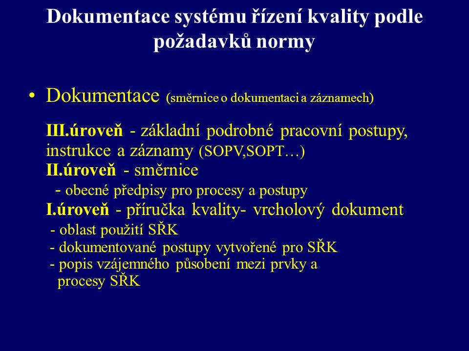 Dokumentace systému řízení kvality podle požadavků normy Dokumentace (směrnice o dokumentaci a záznamech) III.úroveň - základní podrobné pracovní post