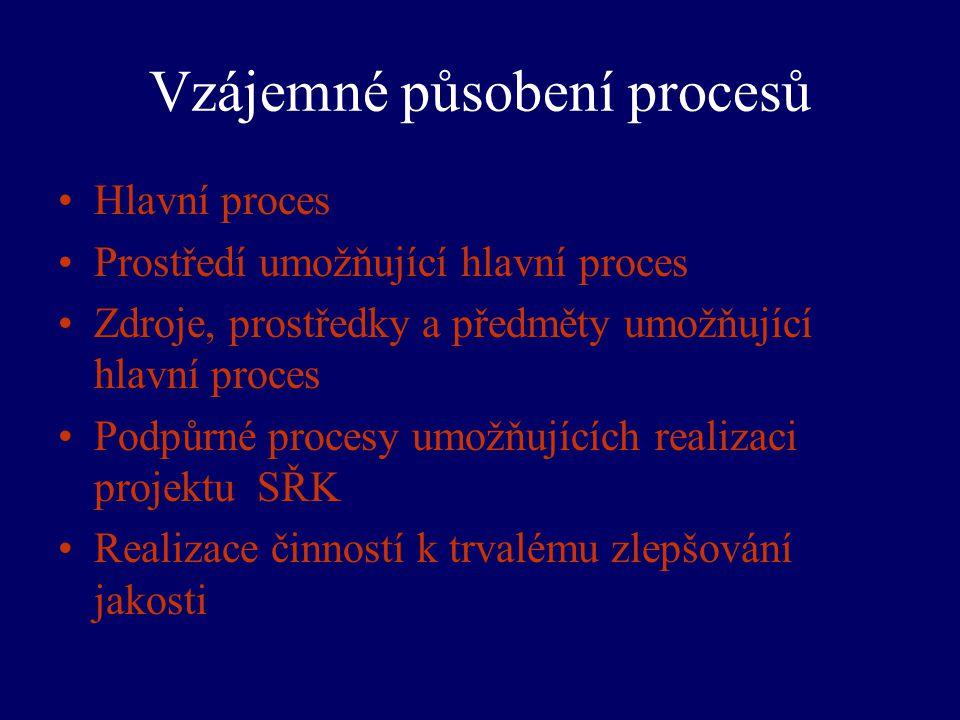 Vzájemné působení procesů Hlavní proces Prostředí umožňující hlavní proces Zdroje, prostředky a předměty umožňující hlavní proces Podpůrné procesy umo