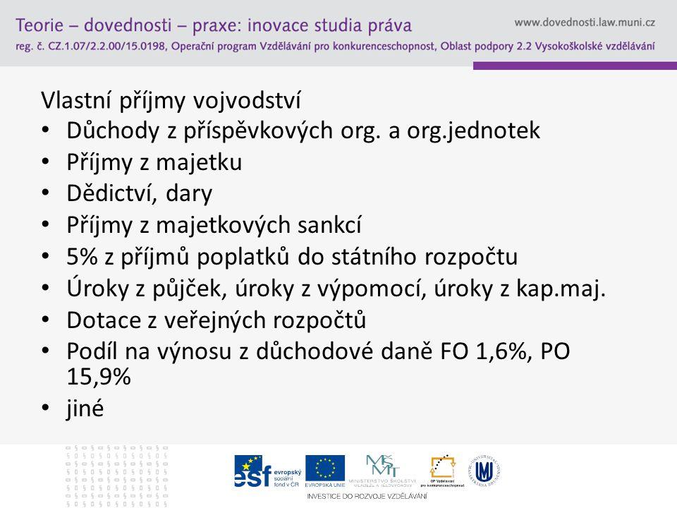 Vlastní příjmy vojvodství Důchody z příspěvkových org.