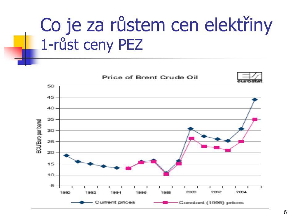 6 Co je za růstem cen elektřiny 1-růst ceny PEZ