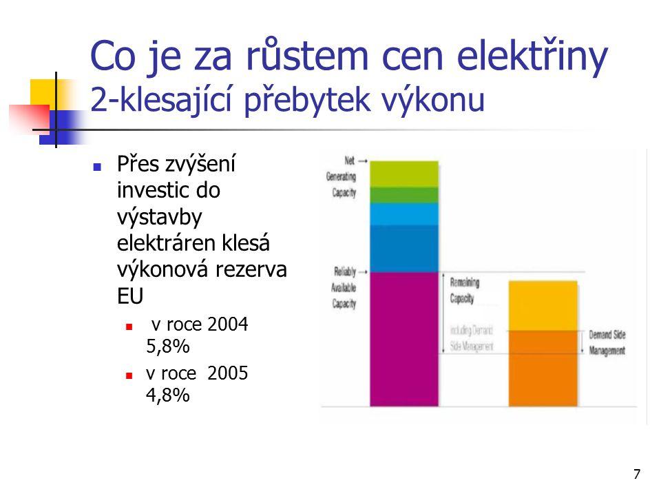 7 Co je za růstem cen elektřiny 2-klesající přebytek výkonu Přes zvýšení investic do výstavby elektráren klesá výkonová rezerva EU v roce 2004 5,8% v roce 2005 4,8%
