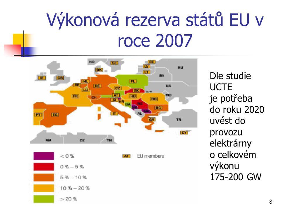 8 Výkonová rezerva států EU v roce 2007 Dle studie UCTE je potřeba do roku 2020 uvést do provozu elektrárny o celkovém výkonu 175-200 GW