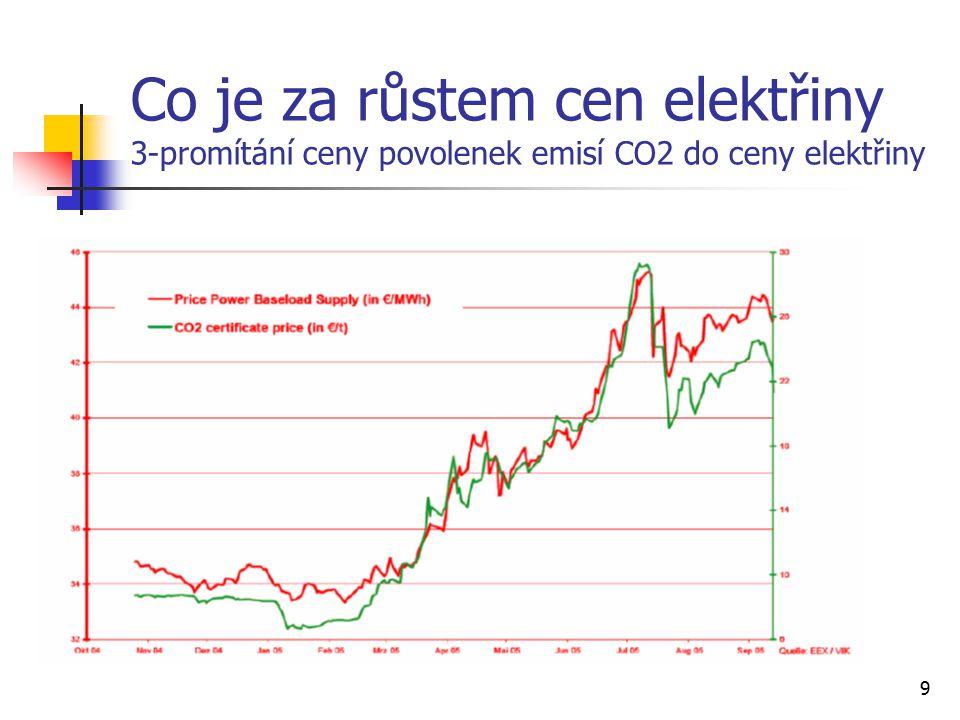 9 Co je za růstem cen elektřiny 3-promítání ceny povolenek emisí CO2 do ceny elektřiny
