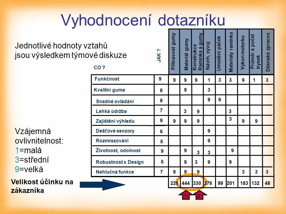 Vyhodnocení dotazníku Velikost účinku na zákazníka Jednotlivé hodnoty vztahů jsou výsledkem týmové diskuze Vzájemná ovlivnitelnost: 1=malá 3=střední 9