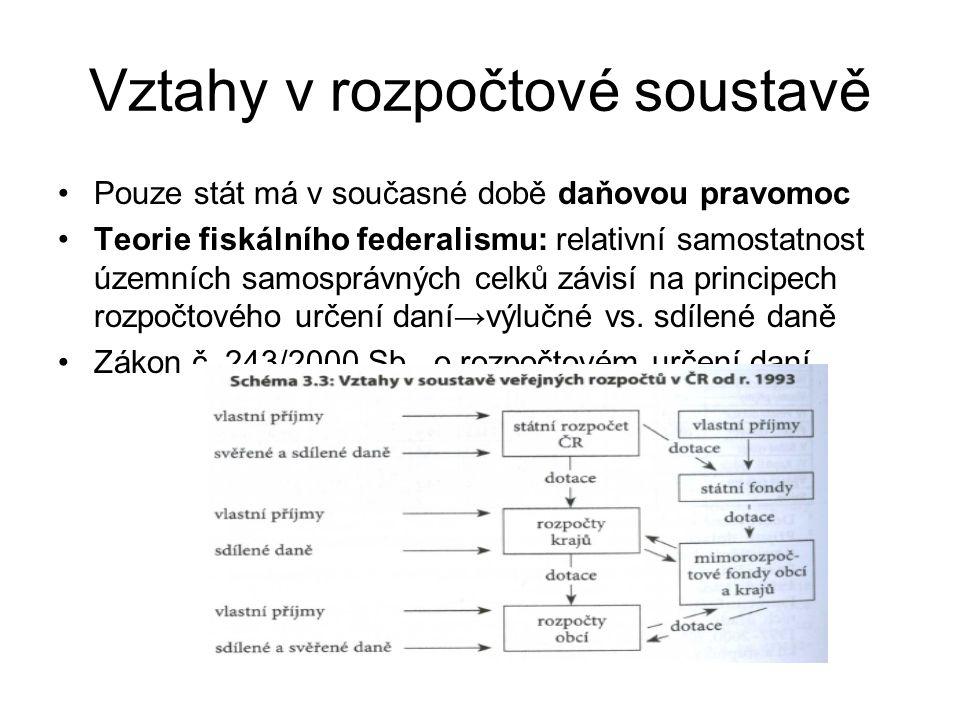 Vztahy v rozpočtové soustavě Pouze stát má v současné době daňovou pravomoc Teorie fiskálního federalismu: relativní samostatnost územních samosprávných celků závisí na principech rozpočtového určení daní→výlučné vs.