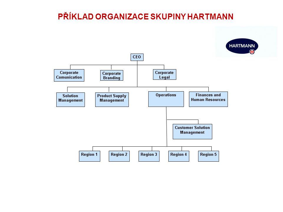 PŘÍKLAD ORGANIZACE SKUPINY HARTMANN