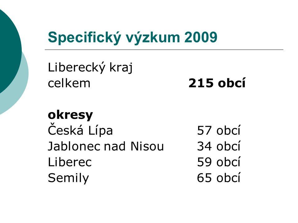 Specifický výzkum 2009 Liberecký kraj celkem 215 obcí okresy Česká Lípa57 obcí Jablonec nad Nisou34 obcí Liberec59 obcí Semily 65 obcí