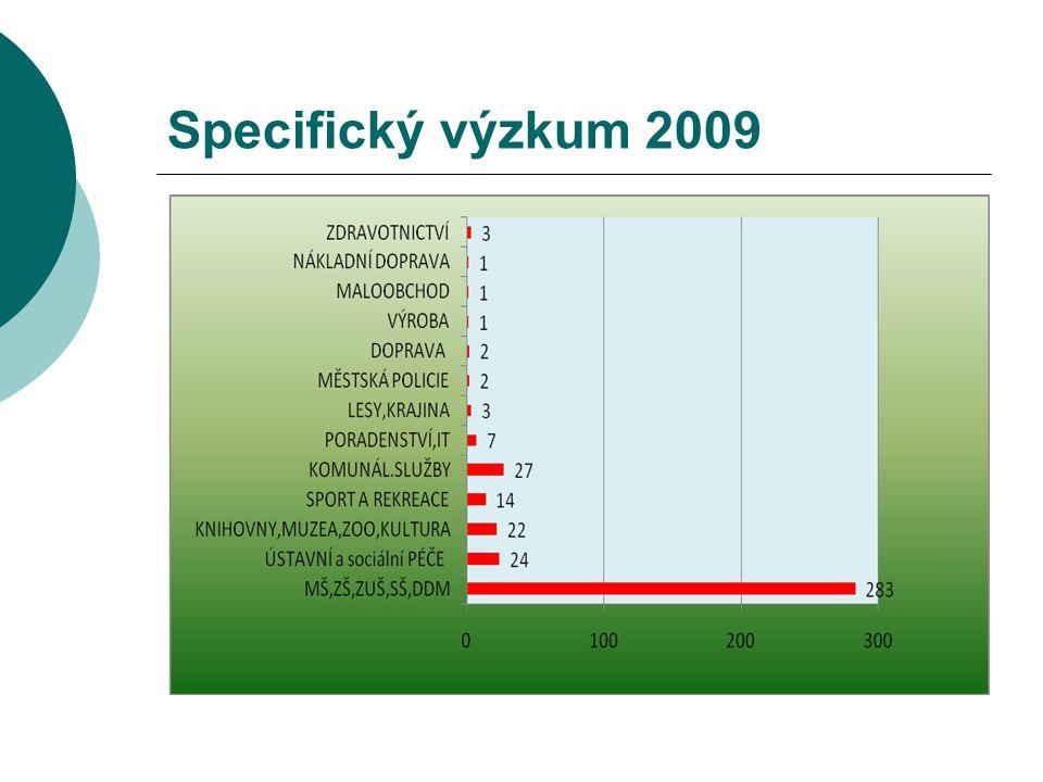 Specifický výzkum 2009