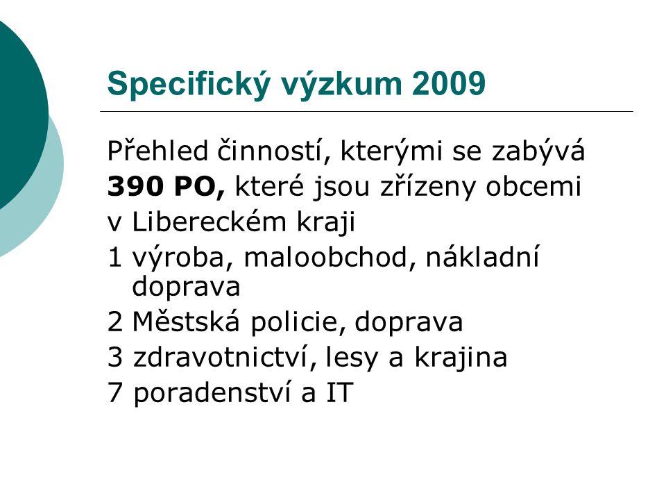 Přehled činností, kterými se zabývá 390 PO, které jsou zřízeny obcemi v Libereckém kraji 1výroba, maloobchod, nákladní doprava 2Městská policie, doprava 3 zdravotnictví, lesy a krajina 7 poradenství a IT