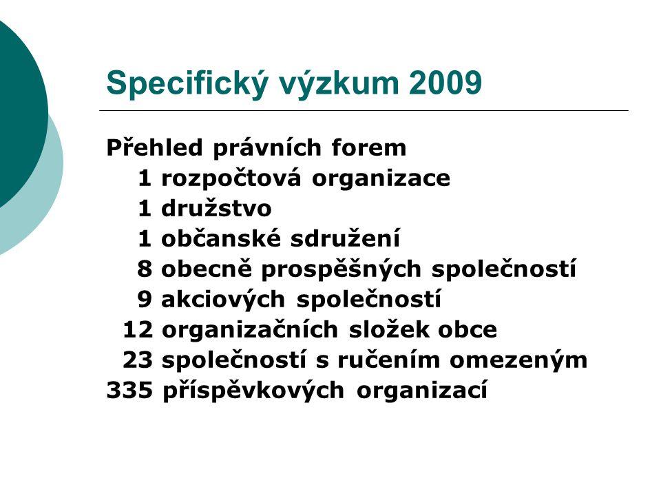 Přehled právních forem 1 rozpočtová organizace 1 družstvo 1 občanské sdružení 8 obecně prospěšných společností 9 akciových společností 12 organizačníc