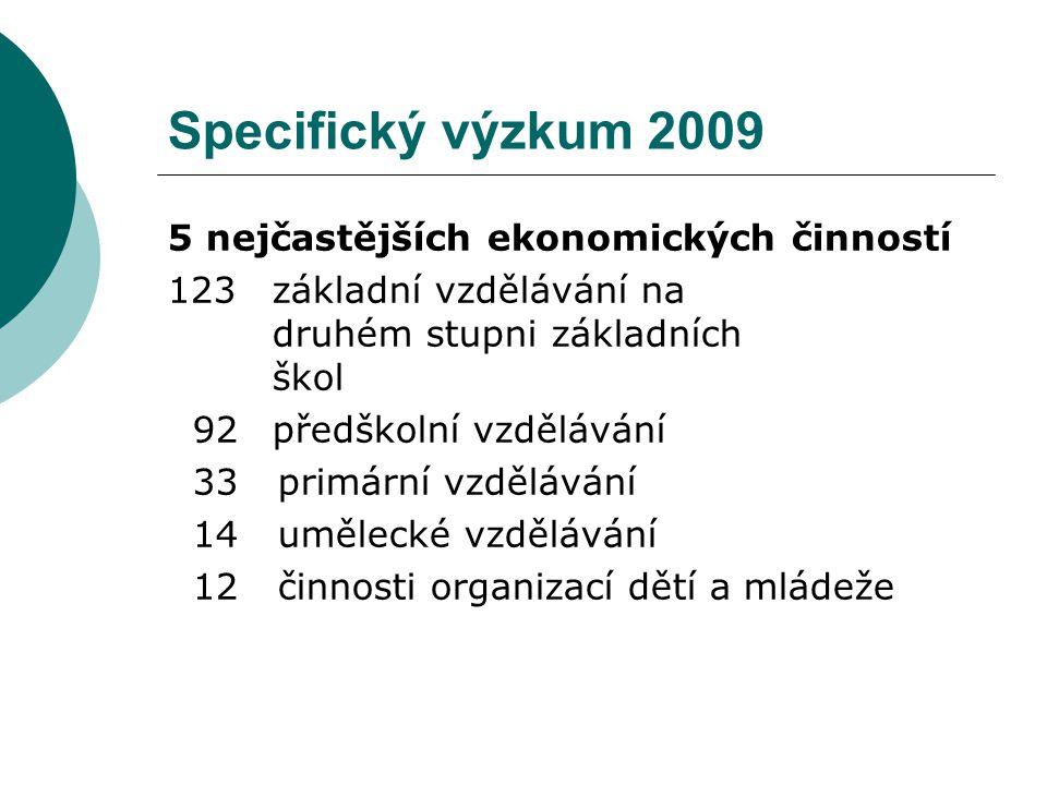 Specifický výzkum 2009 5 nejčastějších ekonomických činností 123 základní vzdělávání na druhém stupni základních škol 92předškolní vzdělávání 33 primární vzdělávání 14 umělecké vzdělávání 12 činnosti organizací dětí a mládeže