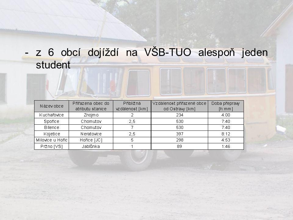 -z 6 obcí dojíždí na VŠB-TUO alespoň jeden student