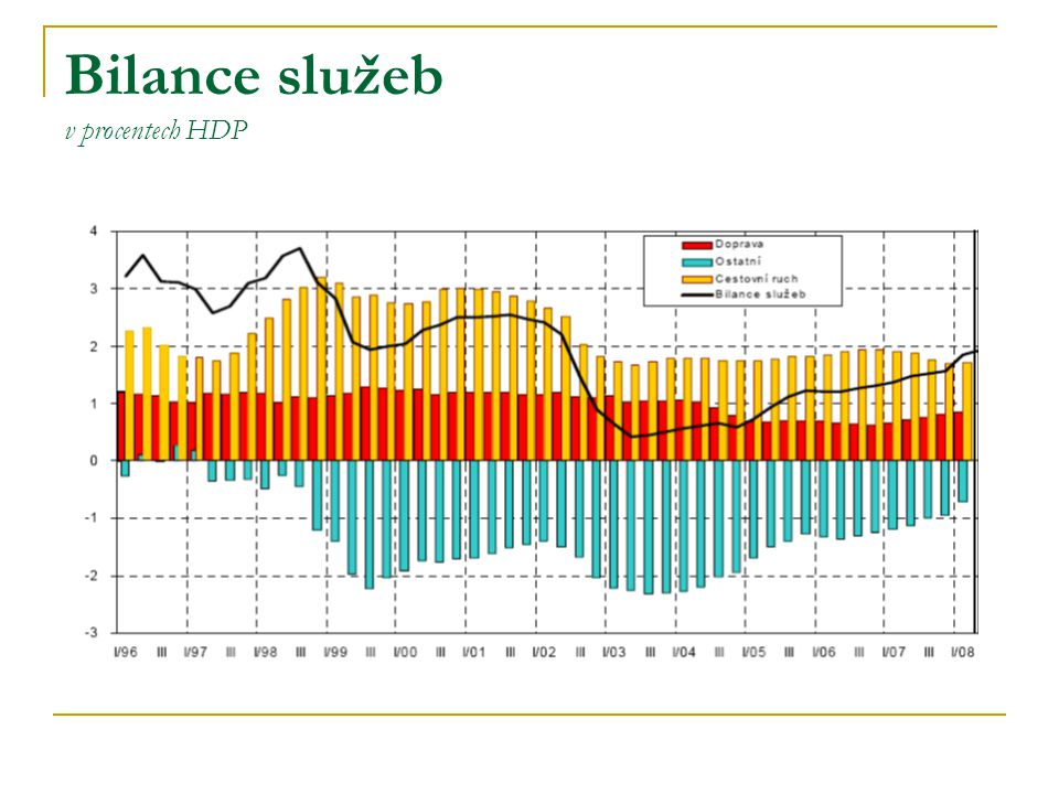 Bilance služeb v procentech HDP