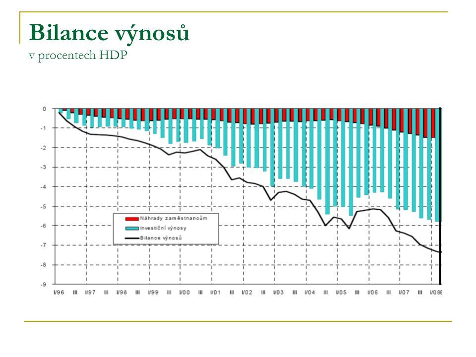 Bilance výnosů v procentech HDP