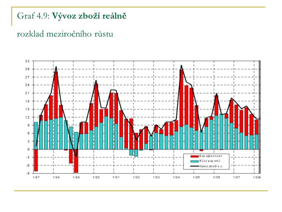 Graf 4.9: Vývoz zboží reálně rozklad meziročního růstu