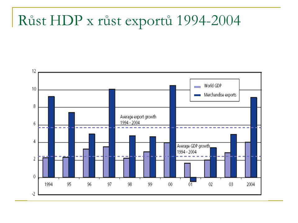 Saldo obchodní bilance (v procentech HDP)