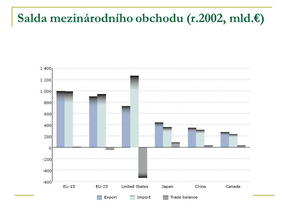 Salda mezinárodního obchodu (r.2002, mld.€)