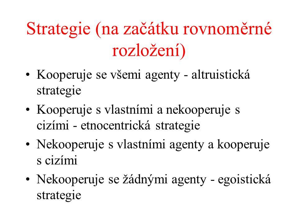 Strategie (na začátku rovnoměrné rozložení) Kooperuje se všemi agenty - altruistická strategie Kooperuje s vlastními a nekooperuje s cizími - etnocentrická strategie Nekooperuje s vlastními agenty a kooperuje s cizími Nekooperuje se žádnými agenty - egoistická strategie