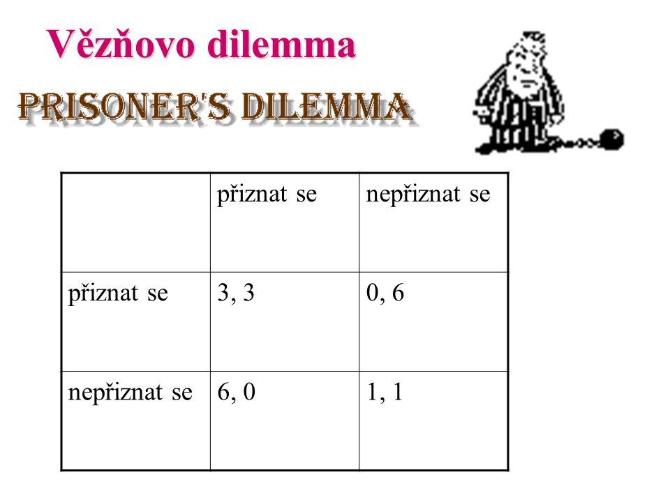 Vězňovo dilemma přiznat senepřiznat se přiznat se3, 30, 6 nepřiznat se6, 01, 1