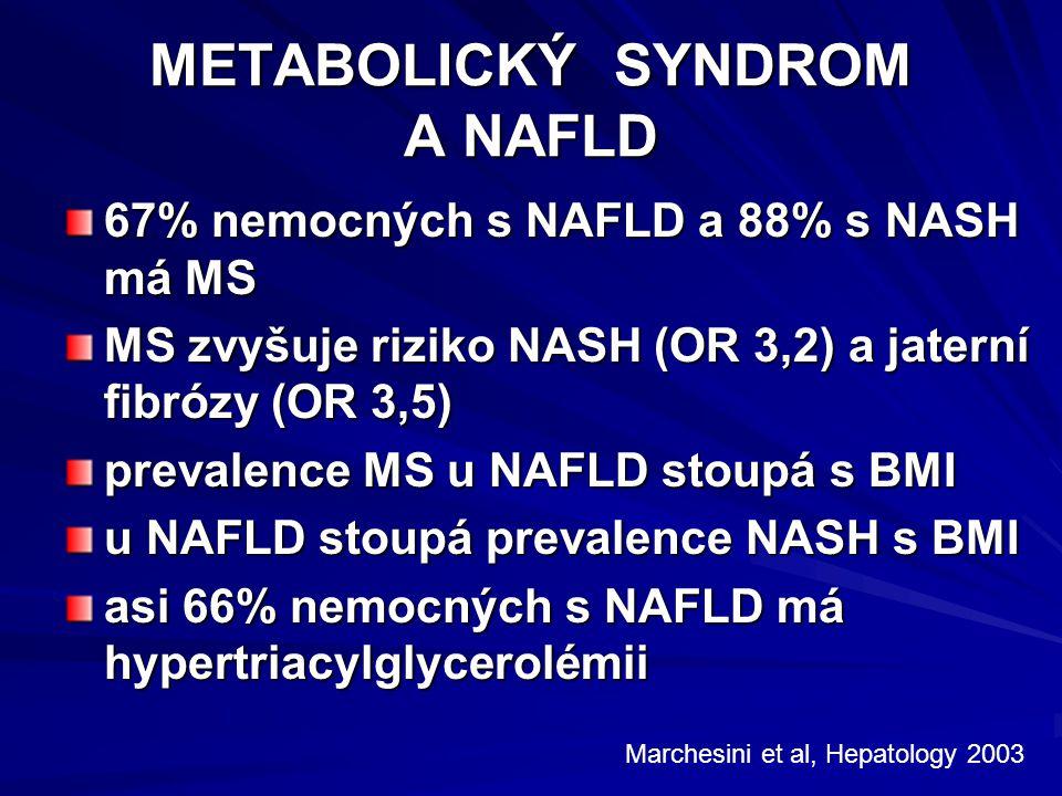 METABOLICKÝ SYNDROM A NAFLD 67% nemocných s NAFLD a 88% s NASH má MS MS zvyšuje riziko NASH (OR 3,2) a jaterní fibrózy (OR 3,5) prevalence MS u NAFLD stoupá s BMI u NAFLD stoupá prevalence NASH s BMI asi 66% nemocných s NAFLD má hypertriacylglycerolémii Marchesini et al, Hepatology 2003