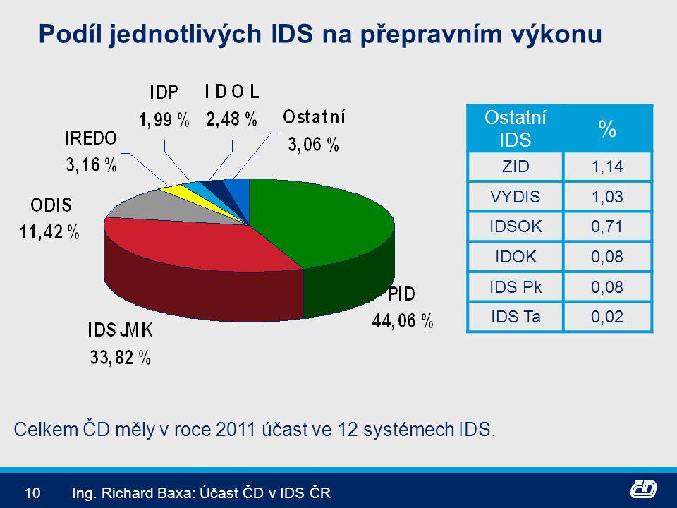 10Ing. Richard Baxa: Účast ČD v IDS ČR Podíl jednotlivých IDS na přepravním výkonu Ostatní IDS % ZID1,14 VYDIS1,03 IDSOK0,71 IDOK0,08 IDS Pk0,08 IDS T