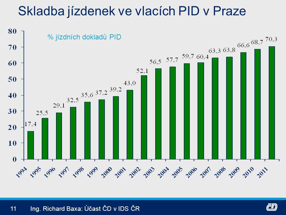 11Ing. Richard Baxa: Účast ČD v IDS ČR Skladba jízdenek ve vlacích PID v Praze % jízdních dokladů PID