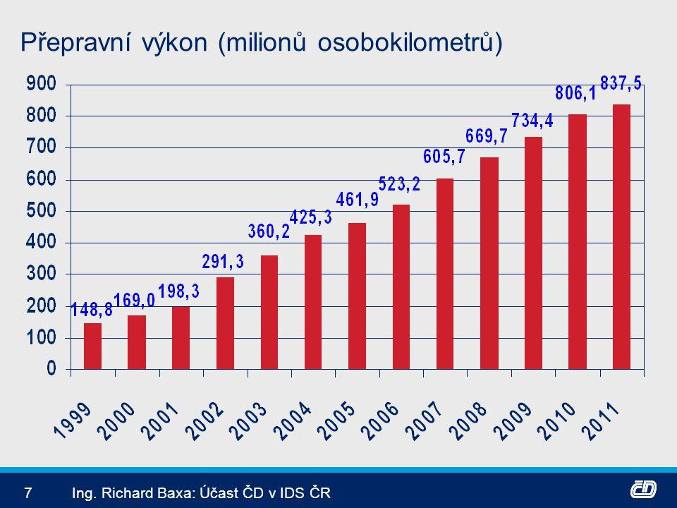 8Ing. Richard Baxa: Účast ČD v IDS ČR Počet přepravených osob IDS (milionů jízd)