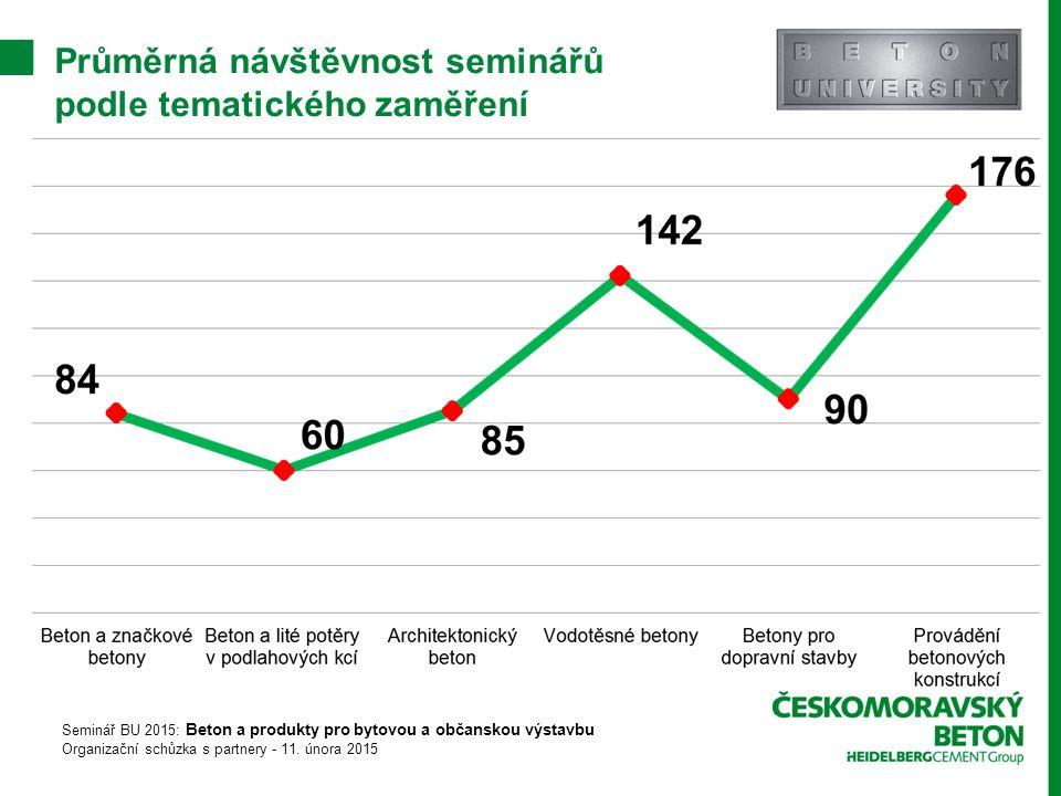 Průměrná návštěvnost seminářů podle tematického zaměření Seminář BU 2015: Beton a produkty pro bytovou a občanskou výstavbu Organizační schůzka s partnery - 11.