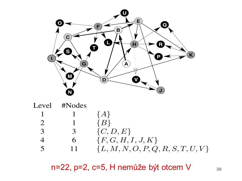 30 n=22, p=2, c=5, H nemůže být otcem V