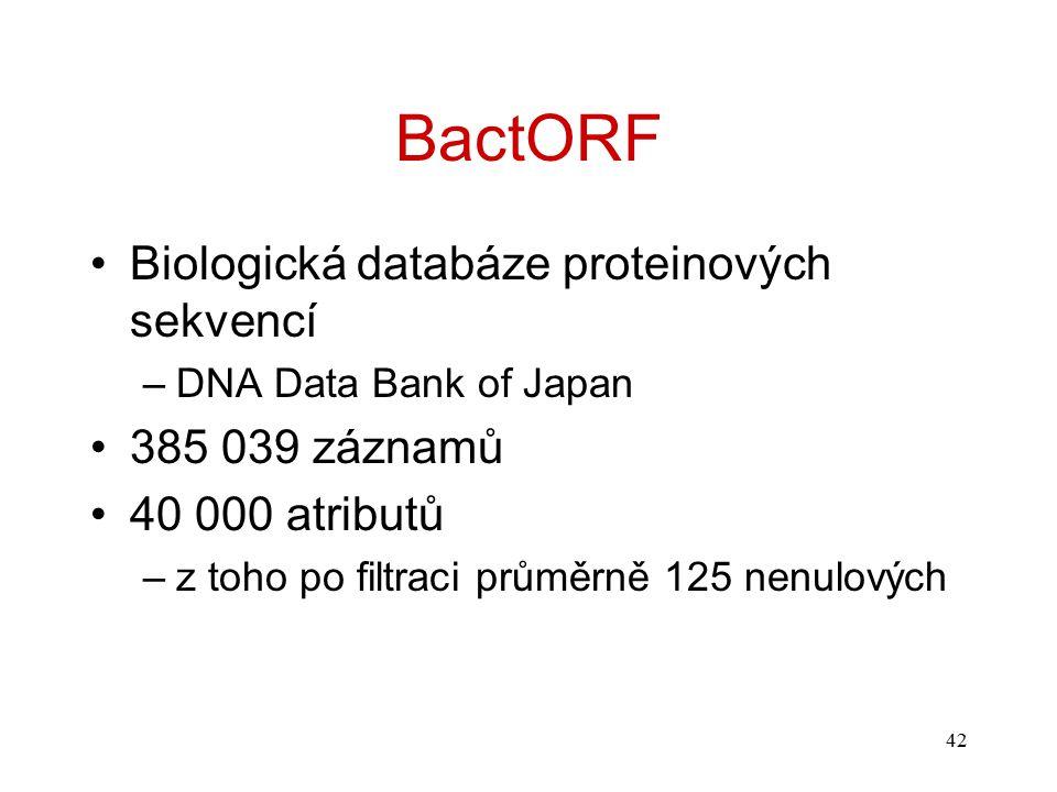 42 BactORF Biologická databáze proteinových sekvencí –DNA Data Bank of Japan 385 039 záznamů 40 000 atributů –z toho po filtraci průměrně 125 nenulový