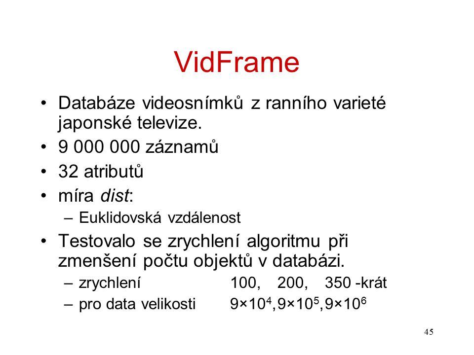 45 VidFrame Databáze videosnímků z ranního varieté japonské televize. 9 000 000 záznamů 32 atributů míra dist: –Euklidovská vzdálenost Testovalo se zr