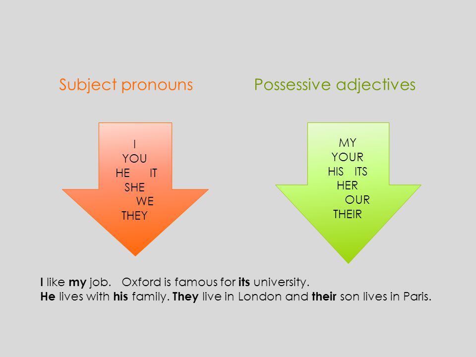 Subject pronouns Possessive adjectives I YOU HE IT SHE WE THEY MY YOUR HIS ITS HER OUR THEIR I like my job. Oxford is famous for its university. He li