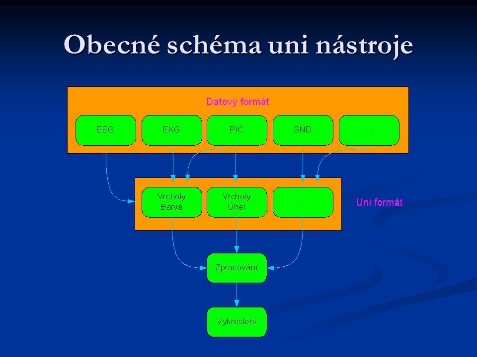 Obecné schéma uni nástroje