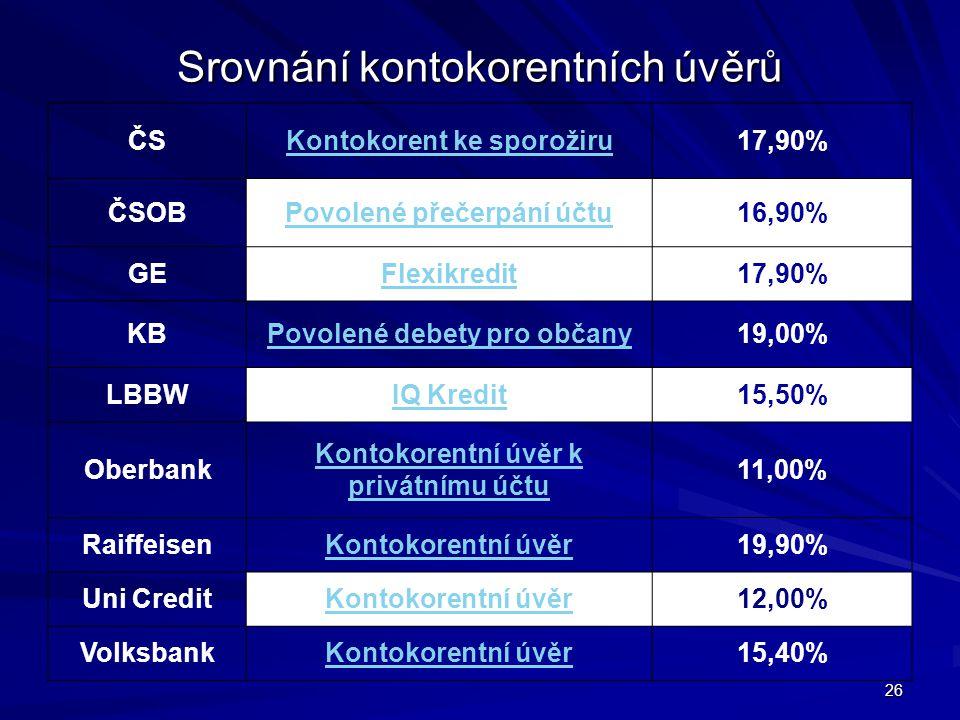 26 Srovnání kontokorentních úvěrů ČSKontokorent ke sporožiru17,90% ČSOBPovolené přečerpání účtu16,90% GEFlexikredit17,90% KBPovolené debety pro občany
