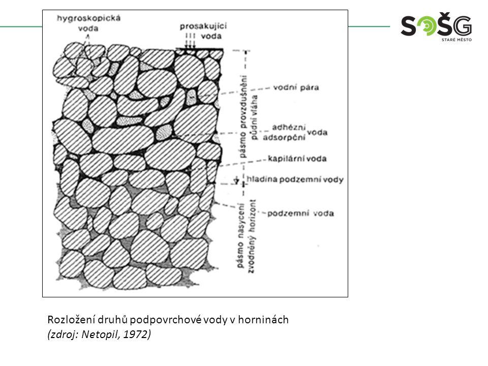 Rozložení druhů podpovrchové vody v horninách (zdroj: Netopil, 1972)