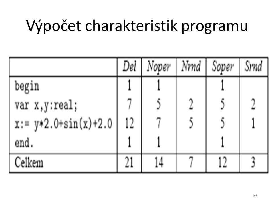 35 Výpočet charakteristik programu