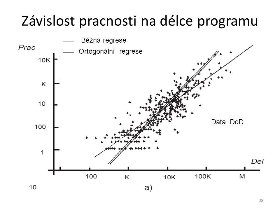 38 Závislost pracnosti na délce programu Běžná regrese Ortogonální regrese Data DoD