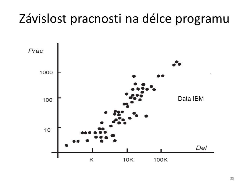 39 Závislost pracnosti na délce programu Data IBM