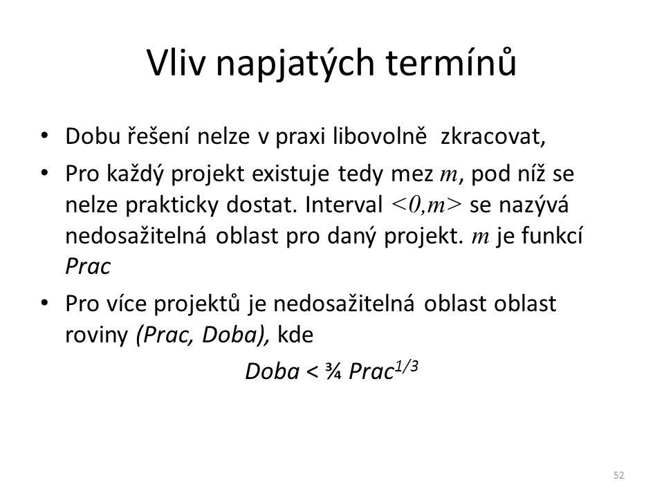 52 Vliv napjatých termínů Dobu řešení nelze v praxi libovolně zkracovat, Pro každý projekt existuje tedy mez m, pod níž se nelze prakticky dostat. Int