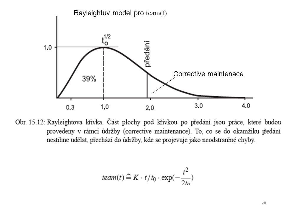 58 Corrective maintenace Rayleightův model pro team(t)