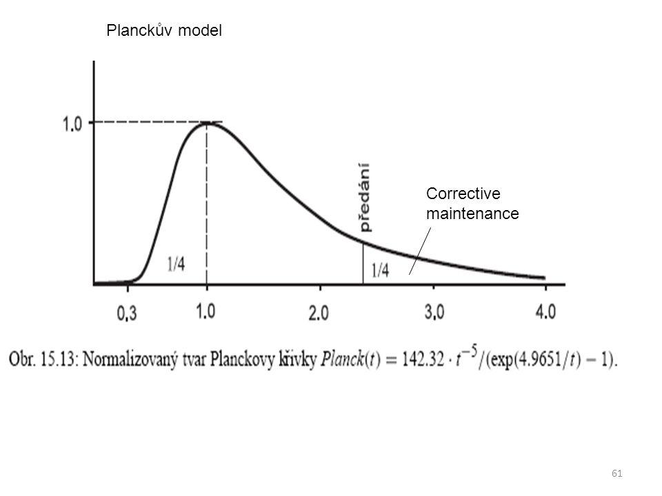 61 Corrective maintenance Planckův model