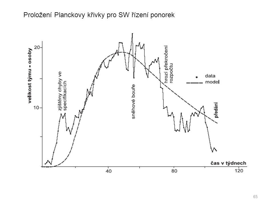 65 Proložení Planckovy křivky pro SW řízení ponorek