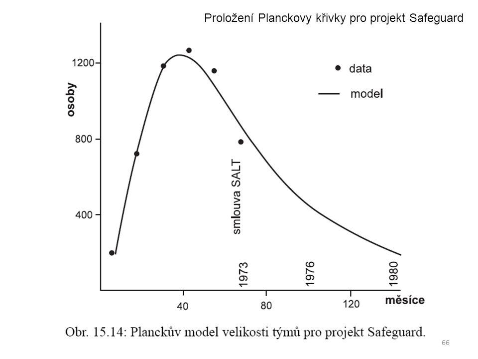 66 Proložení Planckovy křivky pro projekt Safeguard