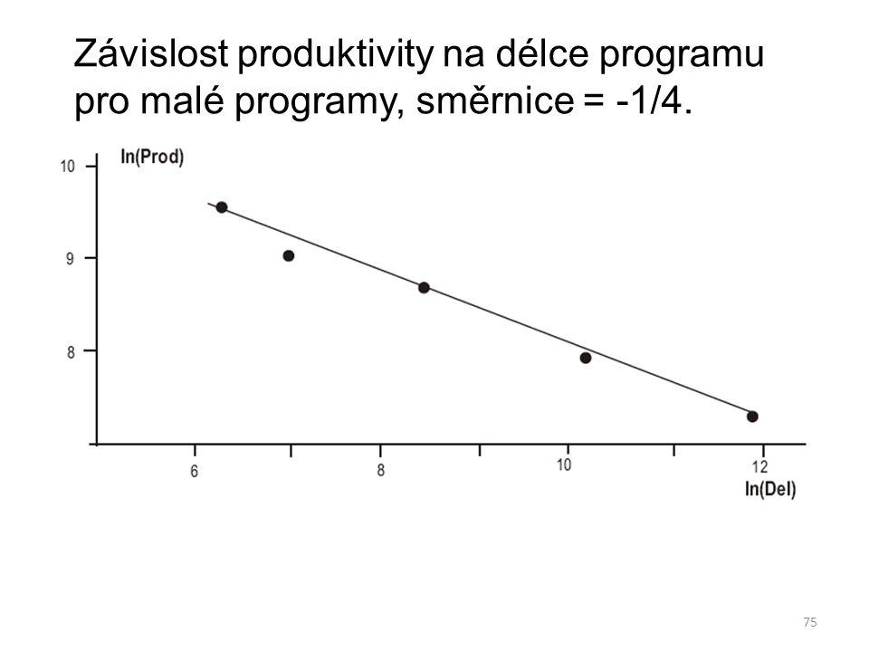 75 Závislost produktivity na délce programu pro malé programy, směrnice = -1/4.
