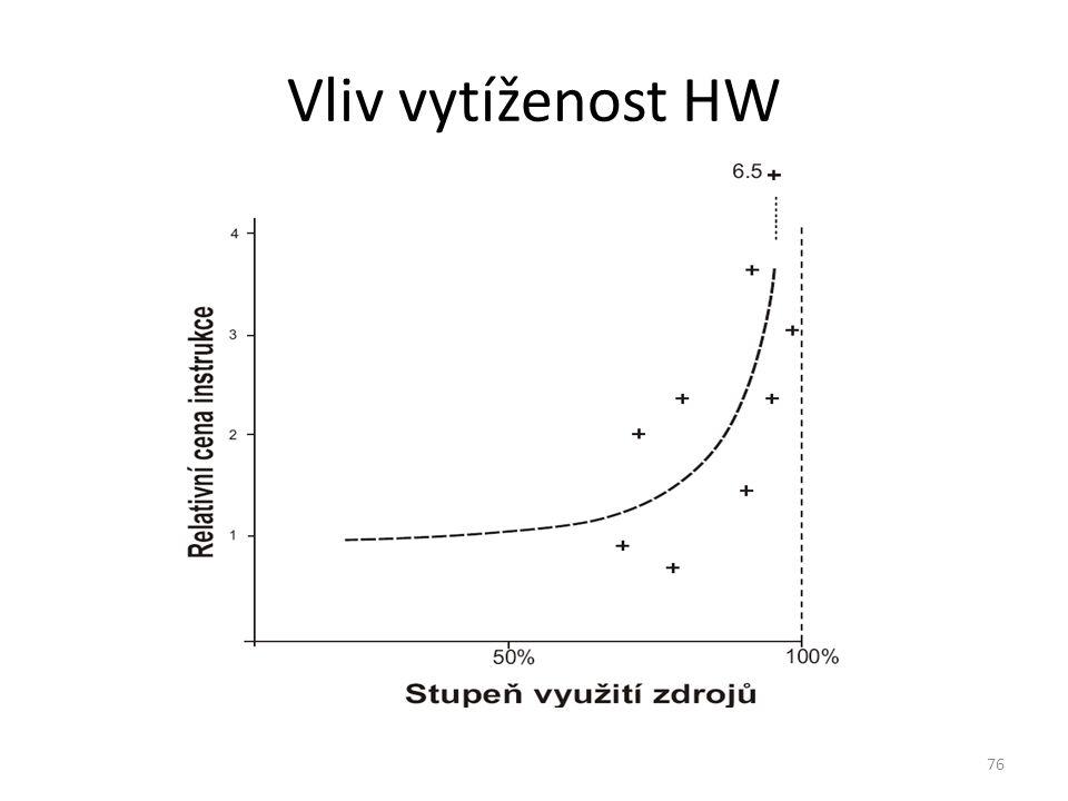76 Vliv vytíženost HW