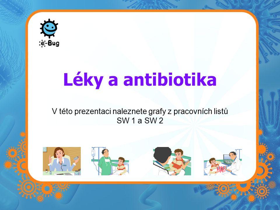 Léky a antibiotika V této prezentaci naleznete grafy z pracovních listů SW 1 a SW 2