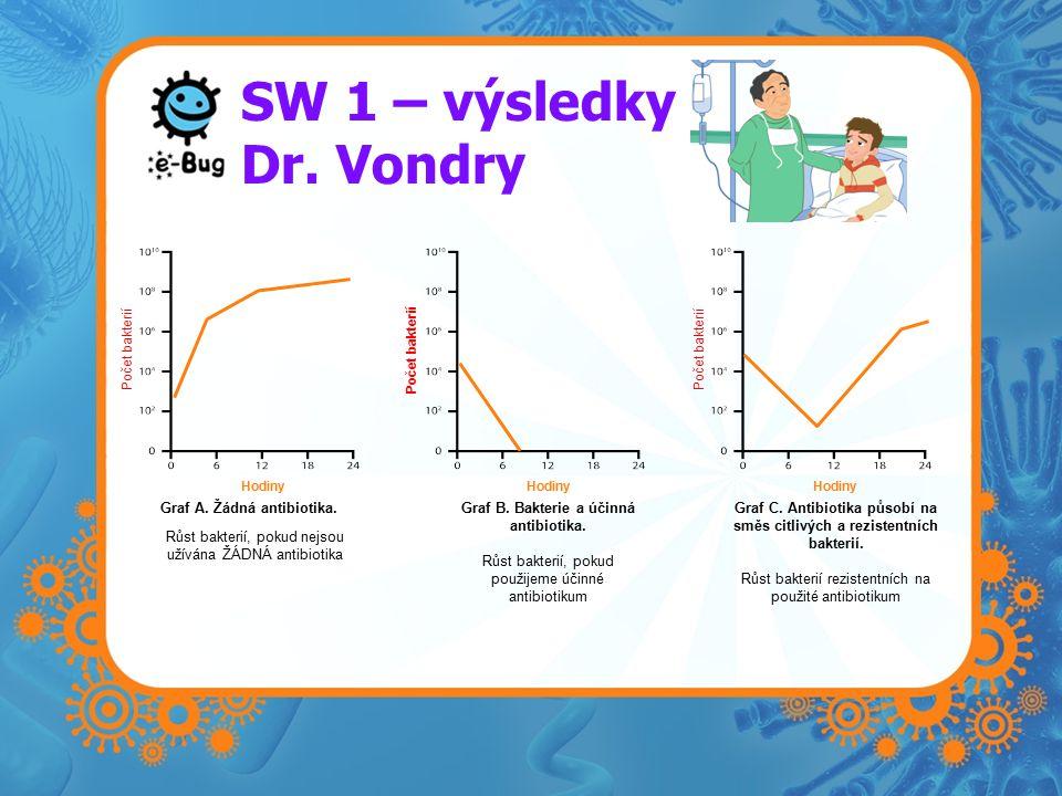 SW 1 – výsledky Dr. Vondry Hodiny Počet bakterií Hodiny Počet bakterií Graf A.