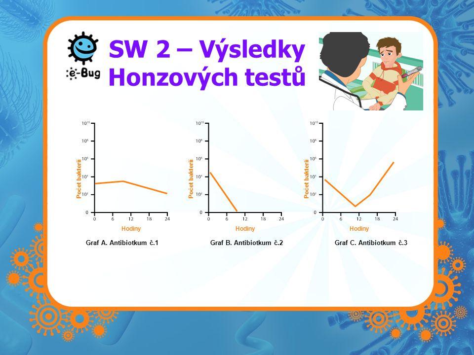 SW 2 – Výsledky Honzových testů Graf A. Antibiotkum č.1Graf B.