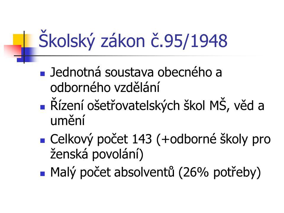 Školský zákon č.95/1948 Jednotná soustava obecného a odborného vzdělání Řízení ošetřovatelských škol MŠ, věd a umění Celkový počet 143 (+odborné školy