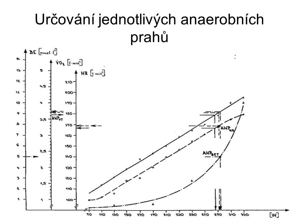 Určování jednotlivých anaerobních prahů
